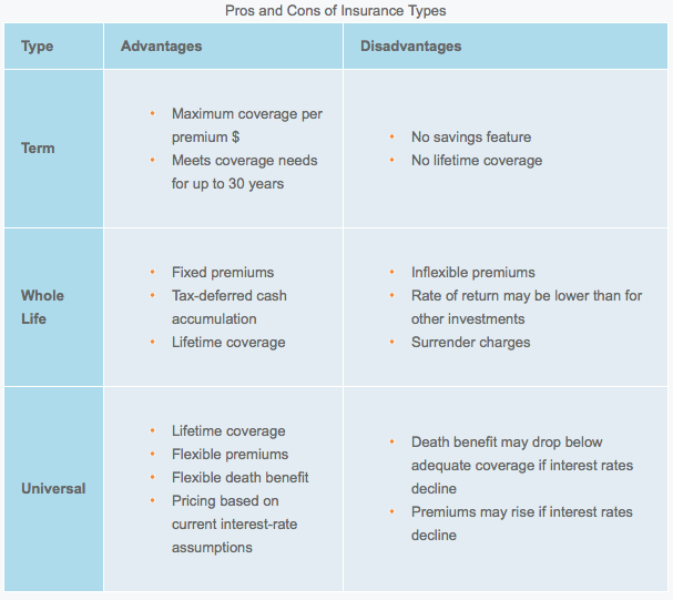 Difference Between Term Whole Life Universal Life Insurance on Variable Universal Life Insurance