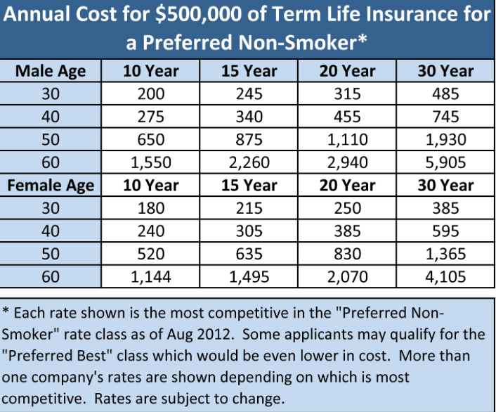 Whole Life Insurance Rates By Age Chart